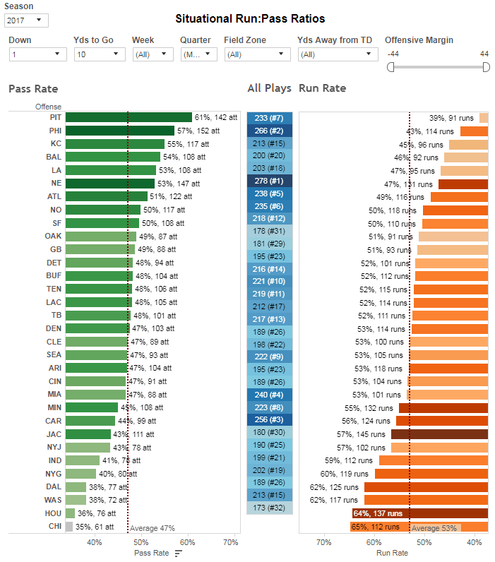1and10 1H play rates 2017