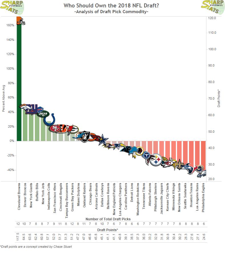 2018 Draft Pick Commodity
