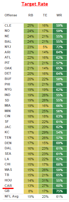 CAR target rate for RBs