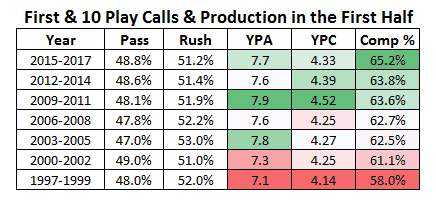 First & 10 Play Calls & Production in the First Half