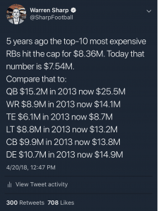 RB salary tweet