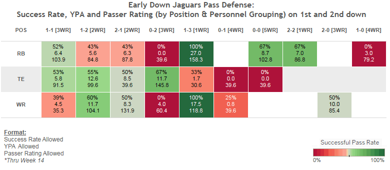 Week 20 - Jaguars Pass D by Formation - 2
