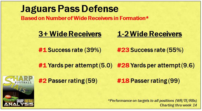 Week 20 - Jaguars Pass D summary stats