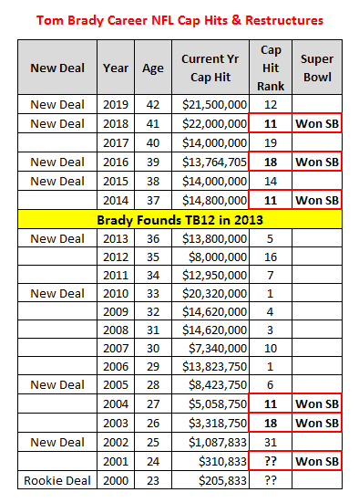 Tom Brady's Contract Has Been One of the Best Values in the NFL