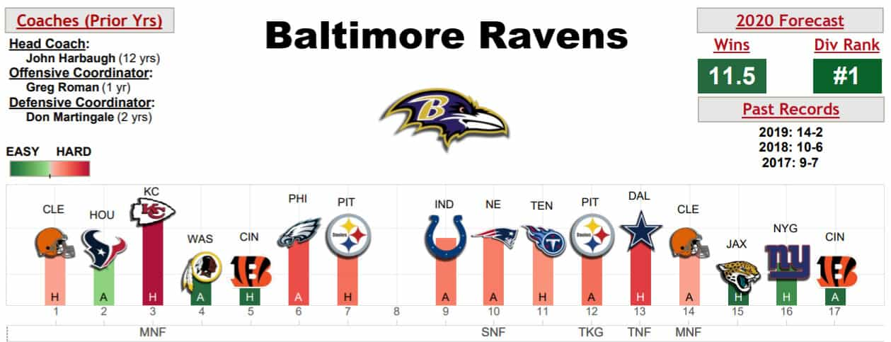 baltimore-ravens-schedule-warren-sharp-book