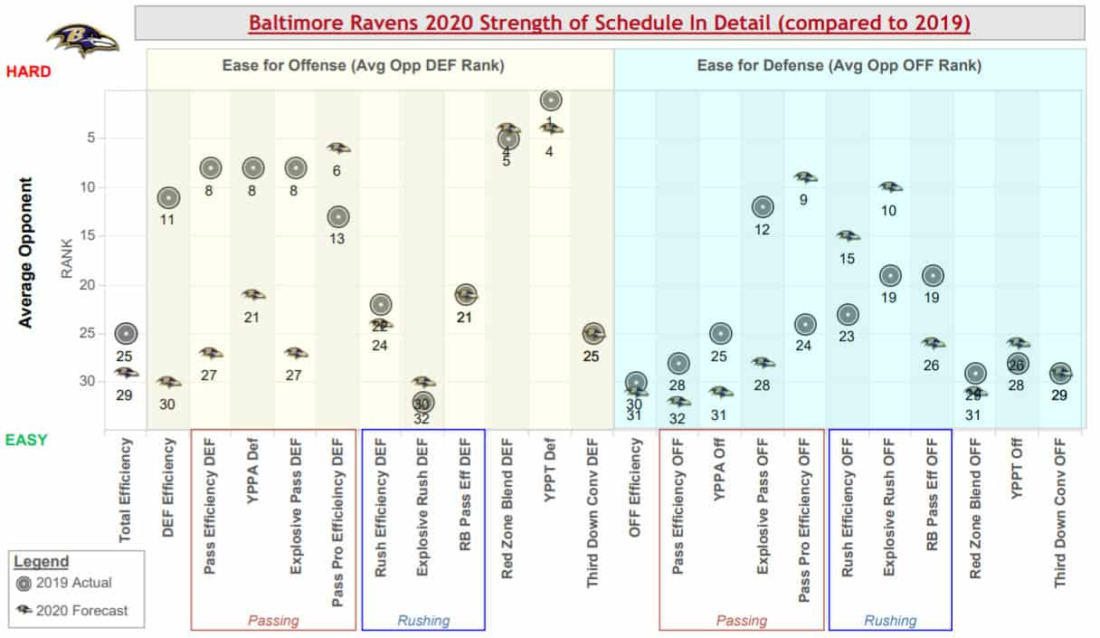 baltimore-ravens-strength-schedule-warren-sharp-book
