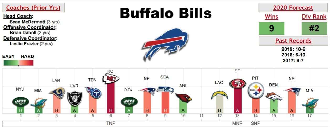 buffalo-bills-schedule-warren-sharp-book