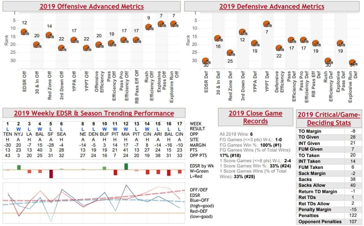 cleveland-browns-offense-defense-warren-sharp-book