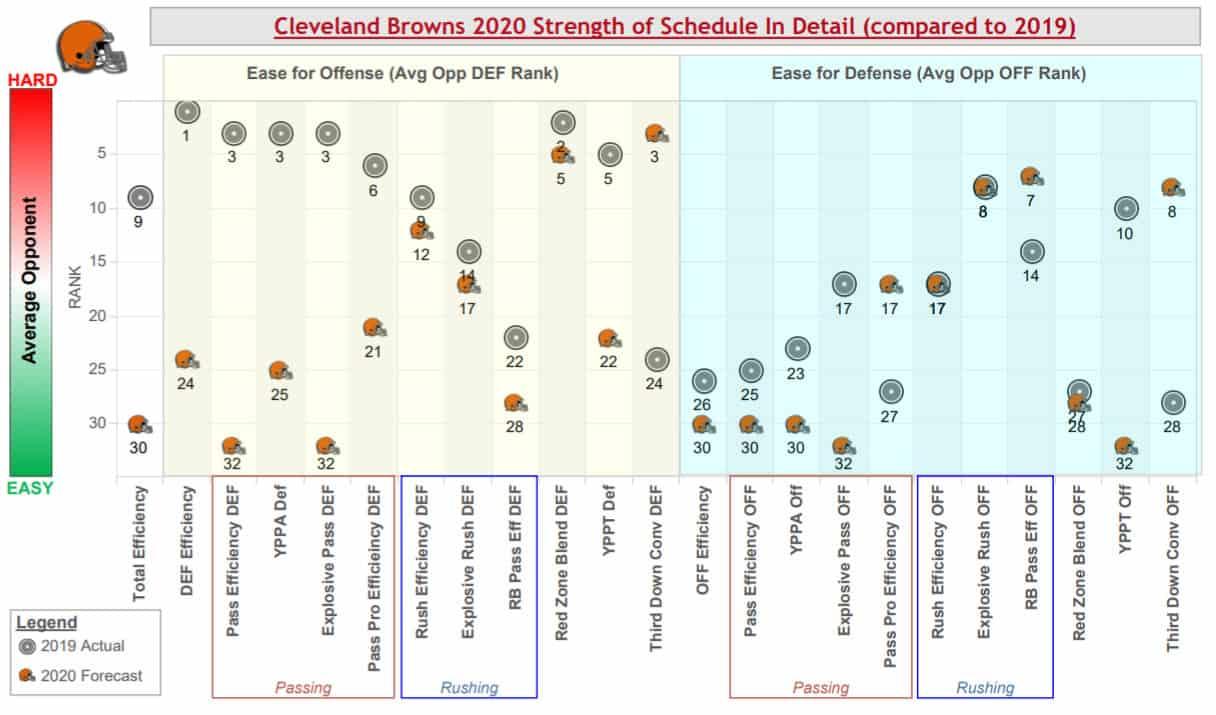 cleveland-browns-strength-schedule-warren-sharp-book