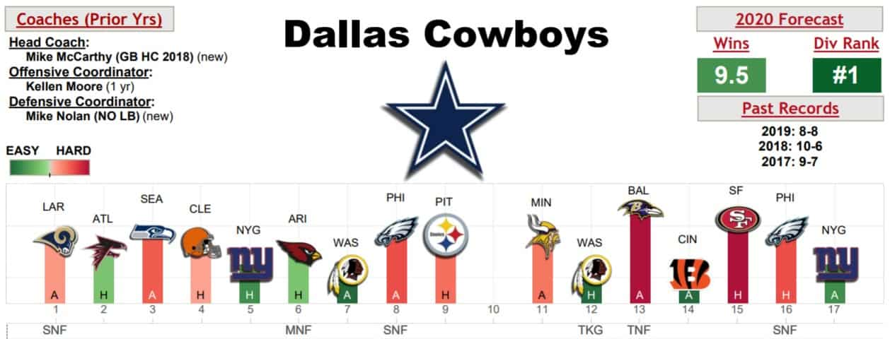 dallas-cowboys-schedule-warren-sharp-book