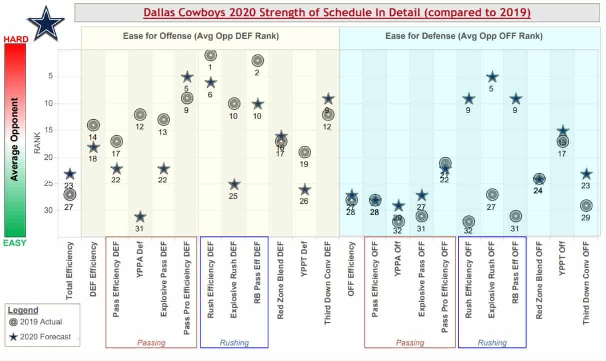 dallas-cowboys-strength-schedule-warren-sharp-book