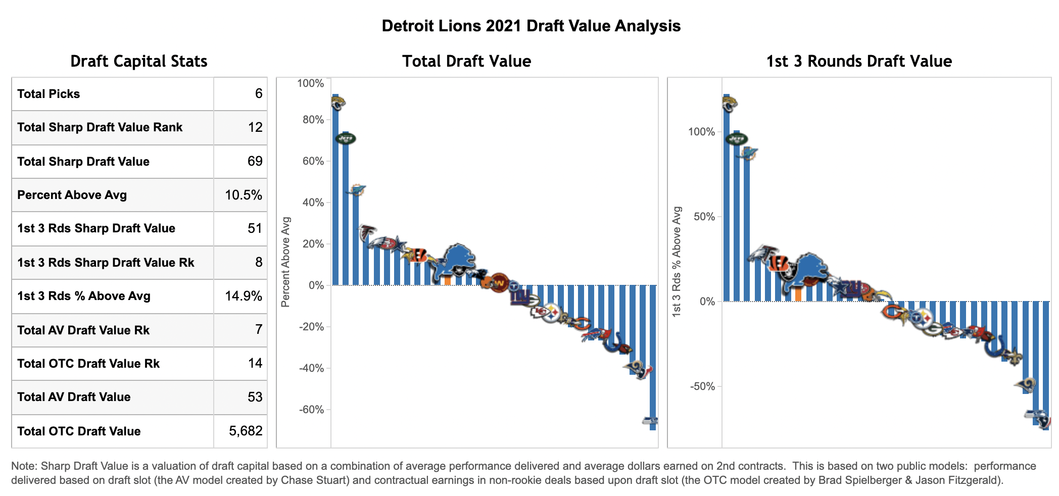 What Are The Detroit Lions Team Needs In The 2021 Nfl Draft Sharp Football